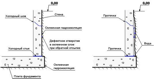 Гидроизоляция обмазочная оклеечная triumf жаростойкая мастика wtyf