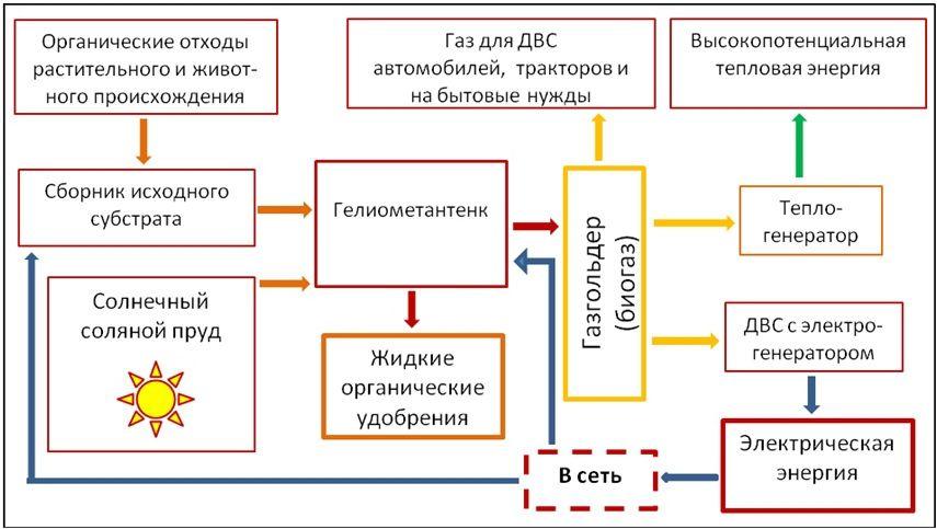 биогазовые установки. рисунок