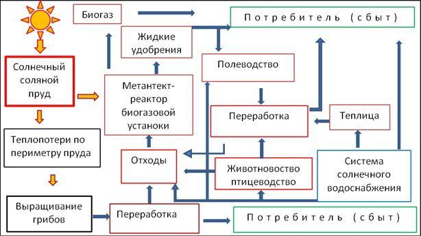 и интегрированный комплекс