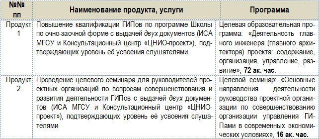 Приказ о Сдаче ключей на Вахту образец