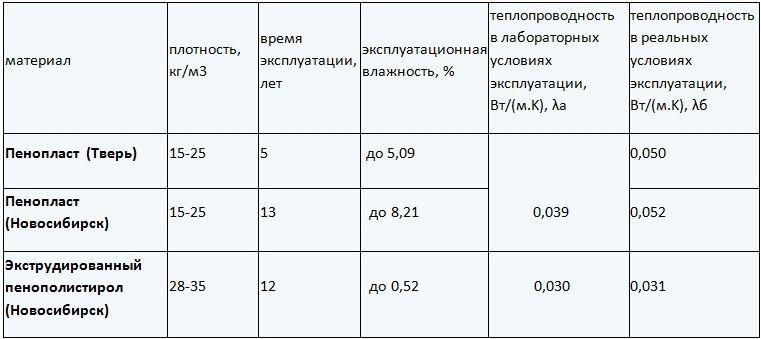 теплопроводность пенопластов