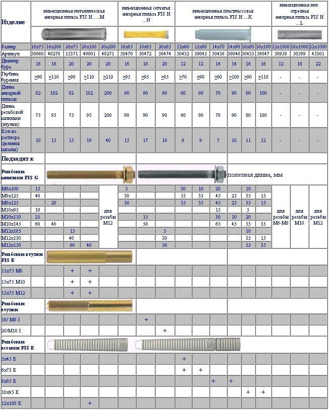 Доступ к нормативно-справочному диалоговому окну длина анкеровки стержня осуществляется из панели инструментов нормали, а также посредством инструмента отдельный стержень