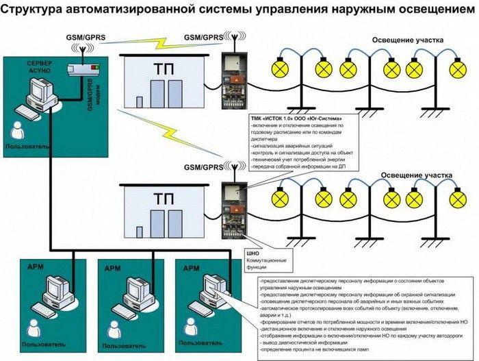 """Телемеханический комплекс  """"ИСТОК 1.0 адаптированный для управления уличным освещением """" ."""